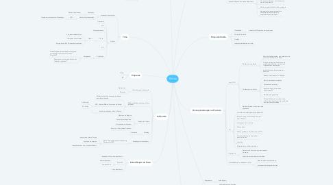 Mind Map: Dictas