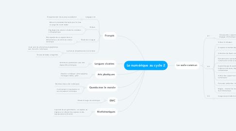 Mind Map: Le numérique au cycle 2