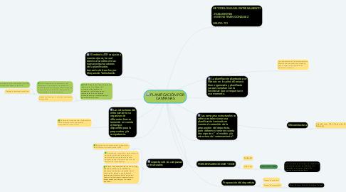 Mind Map: PLANIFICACIÓN POR CAMPANAS