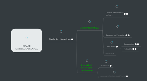 Mind Map: ESPACE FAMILLES SASSENAGE