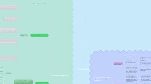 Mind Map: Cidade Universitária da USP Inteligente