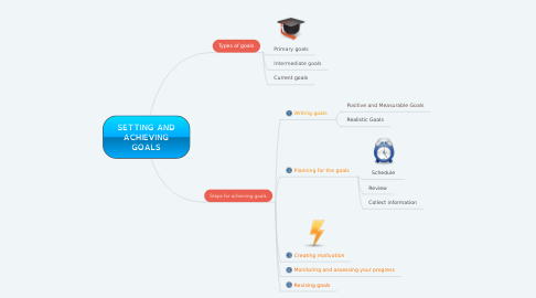 Mind Map: SETTING AND ACHIEVING GOALS