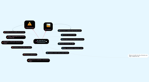 Mind Map: EL USO DE LA TECNOLOGIA