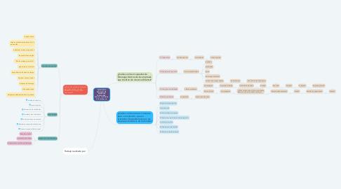 Mind Map: ANÁLISIS DE ARTICULO DE  EMPRESAS FAMILIARES - Autores: Josh Barón, Rob Lachenauer