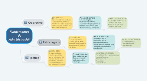 Mind Map: Fundamentos de Administración