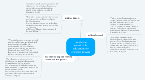 Mind Map: creation a sustainable education for children in Syria