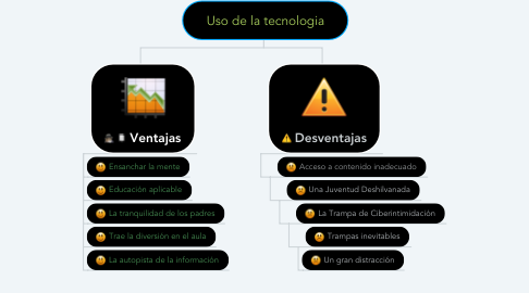 Mind Map: Uso de la tecnologia