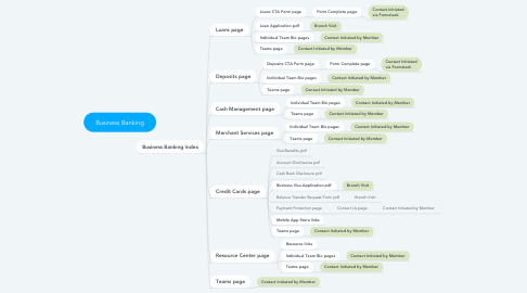 Mind Map: Business Banking