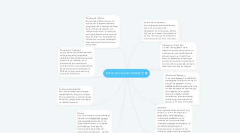 Mind Map: TIPOS DE FINANCIAMIENTO