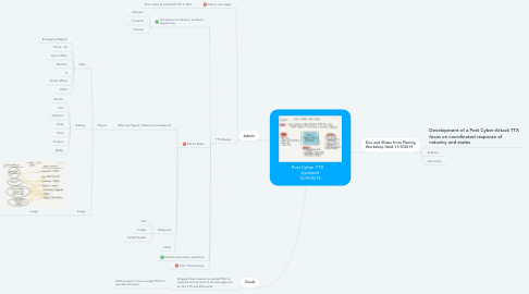 Mind Map: Post Cyber TTX     Updated 12/9/2019