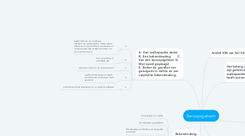 Mind Map: Beroepsgeheim