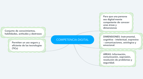 Mind Map: COMPETENCIA DIGITAL