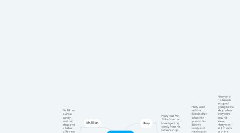 Mind Map: Papa's Parrot