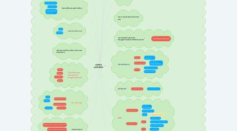 Mind Map: ASTMA LAPSEEAS