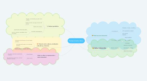 Mind Map: Pensamiento ético