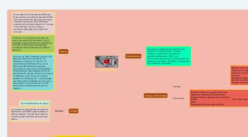 Mind Map: Lantastic de Artisoft