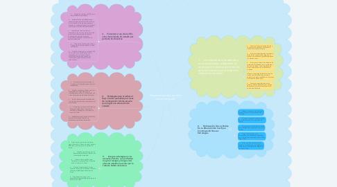 Mind Map: Deserción escolar en niños de tercer grado