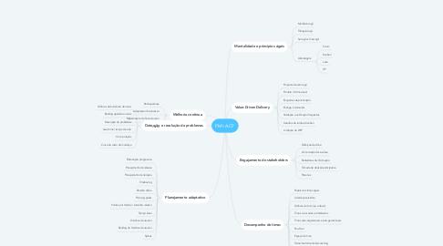 Mind Map: PMI-ACP