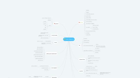Mind Map: что интересно