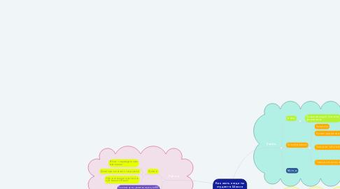Mind Map: Как жить когда ты студент в Школе Дизайна НИУ ВШЭ