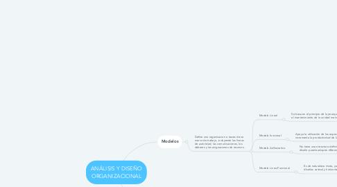 Mind Map: ANÁLISIS Y DISEÑO ORGANIZACIONAL
