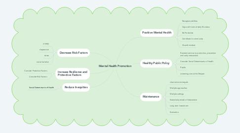 Mind Map: Mental Health Promotion