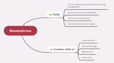 Mind Map: Biomedicine