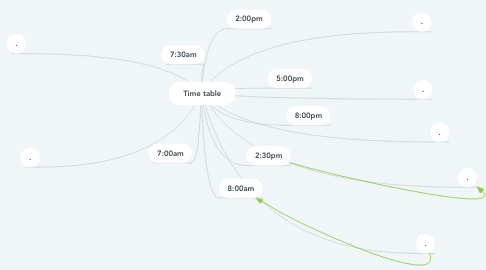Mind Map: Time table
