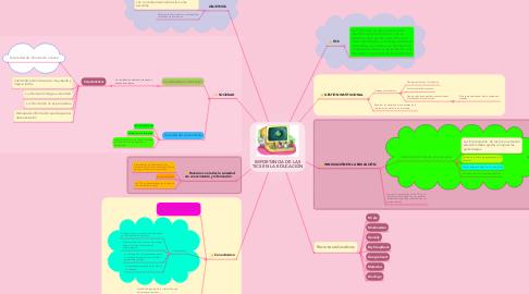 Mind Map: IMPORTANCIA DE LAS TICS EN LA EDUCACIÓN