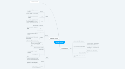 Mind Map: Logros Culturales