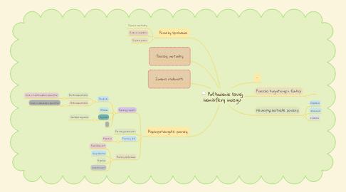 Mind Map: Poškodenie ľavej hemisféry mozgu