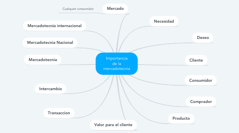 Mind Map: Importancia de la mercadotecnia