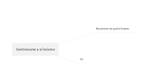 Mind Map: Gestionarse a sí mismo