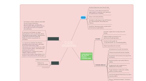Mind Map: El sector público  en Costa Rica:  desafíos institucionales y  oportunidades de mejoras