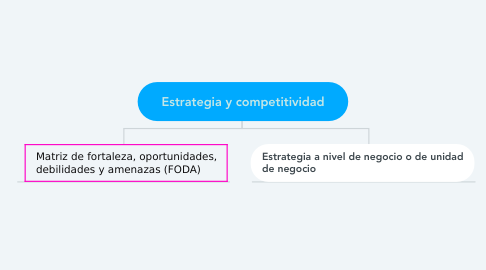 Mind Map: Estrategia y competitividad