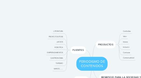 Mind Map: PERIODISMO DE CONTENIDOS