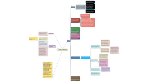 Mind Map: TRAMITES MIGRATORIOS