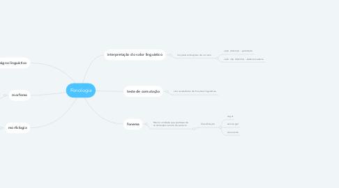 Mind Map: Fonologia