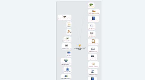 Mind Map: Pesquisa Cientifica e Ética