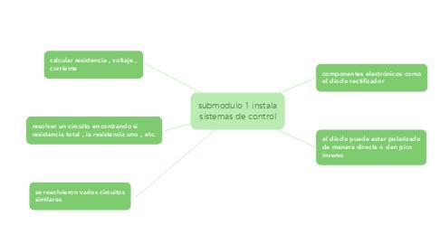 Mind Map: submodulo 1 instala sistemas de control