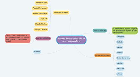 Mind Map: Partes físicas y lógicas de una computadora.