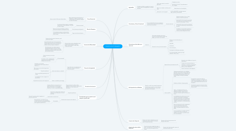 Mind Map: Derechos del Trabajador