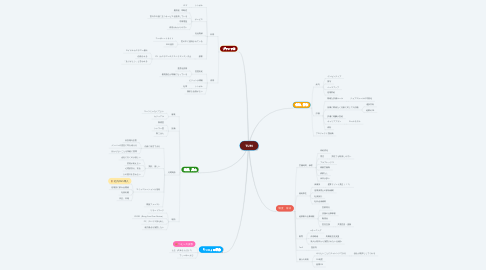 Mind Map: TUM