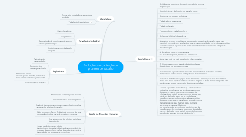 Mind Map: Evolução da organização do processo de trabalho