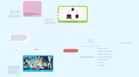 Mind Map: Groupe 6