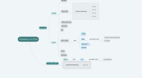 Mind Map: Přijimačky na FTVS