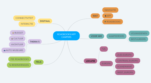 Mind Map: ROADBOOKS/APP CAMPERS