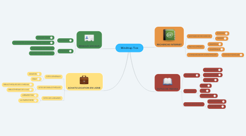 Mind Map: Mindmap Tice