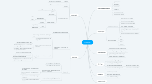 Mind Map: Ligninger