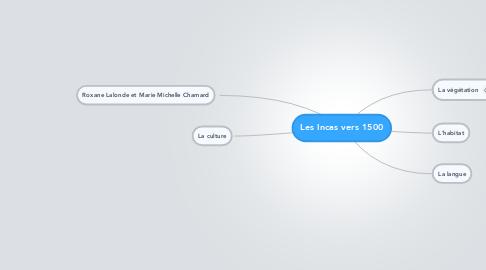 Mind Map: Les Incas vers 1500